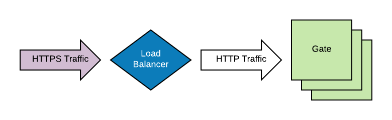 SSL terminated at load balancer