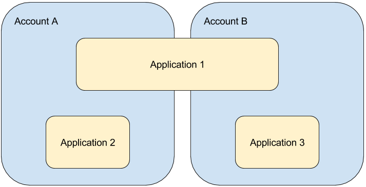relationship between accounts and applications